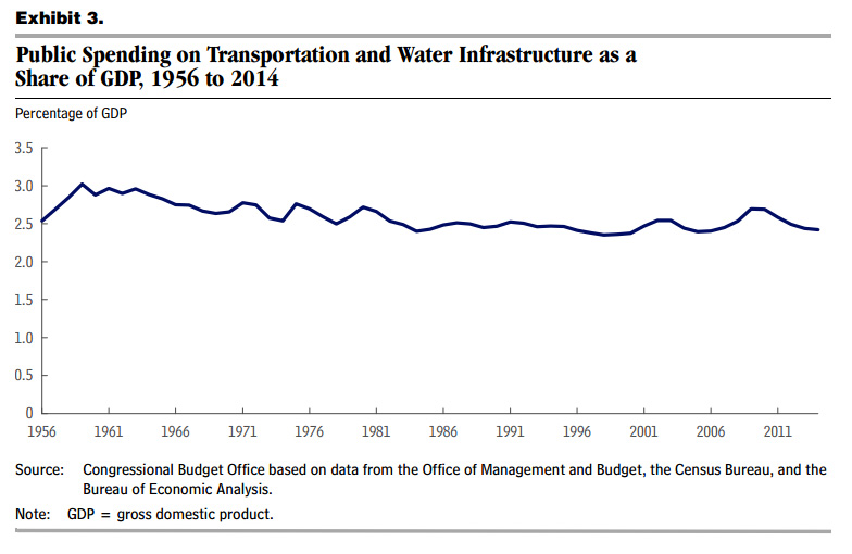 Public Spending on Transportation and Water Infrastructure as a share of GDP, 1956 to 2014. Average 2.4 percent