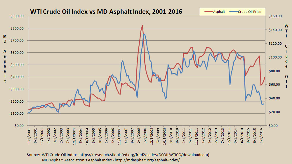 Crude Oil index price versus Maryland Asphalt index price, 2001 to 2016