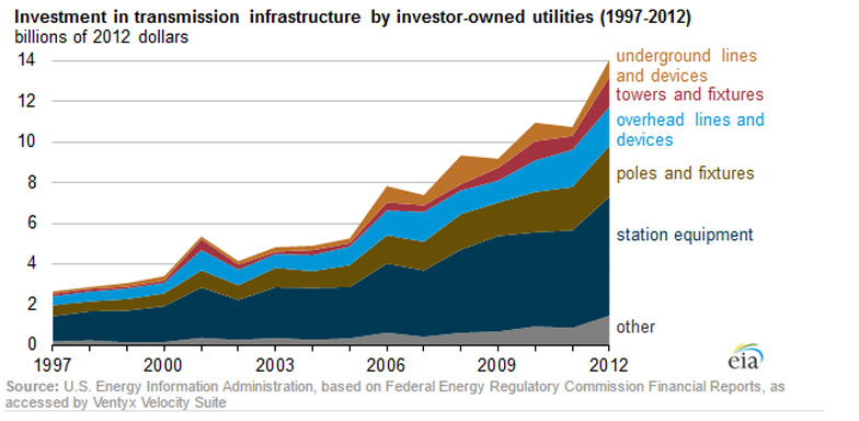 Electricity Transmission Investment 1997 to 2012 from the EIA