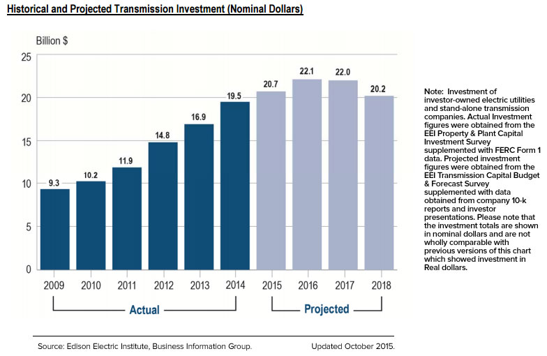 Electricity Transmission Investment 2009 to 2018 projected from the EEI