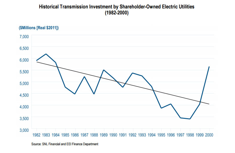 Electricity Transmission Investment Decline 1980 to 2000