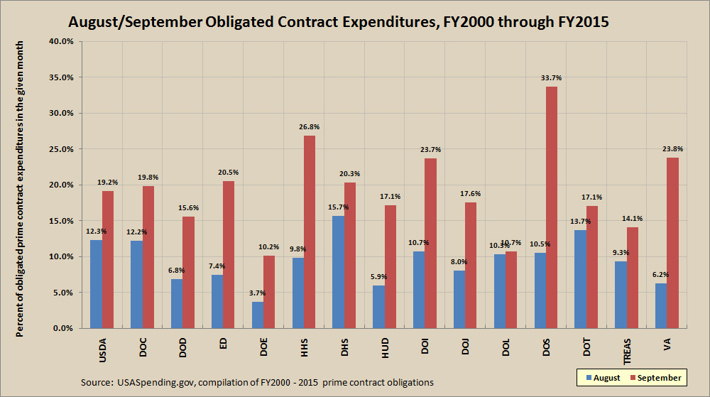 FY2000 to FY2015 prime contract awards by agency in august and september